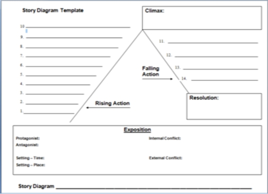 diagram+template a writer's wings a breakdown of plot diagrams