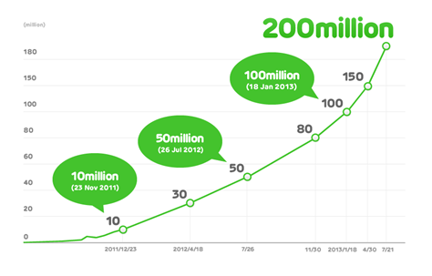 LINE trends 2013 - reaches 200million mark