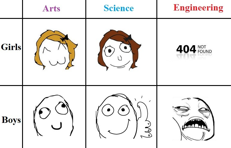 Chemical Engineering difference between university and collage