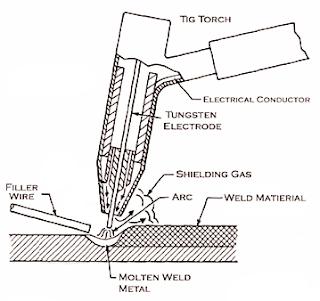 mechanical technology  mig welding