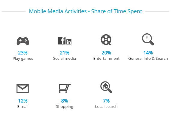 """mobile activities by UK users"""