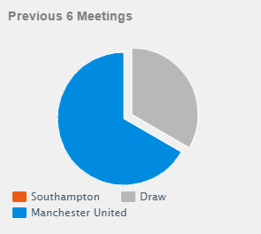 Head to head: Southampton vs Manchester United