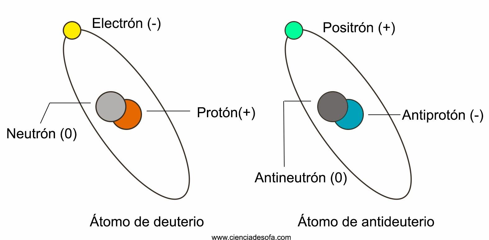 ¿Qué es la Antimateria? [Inteligencia Colectiva]