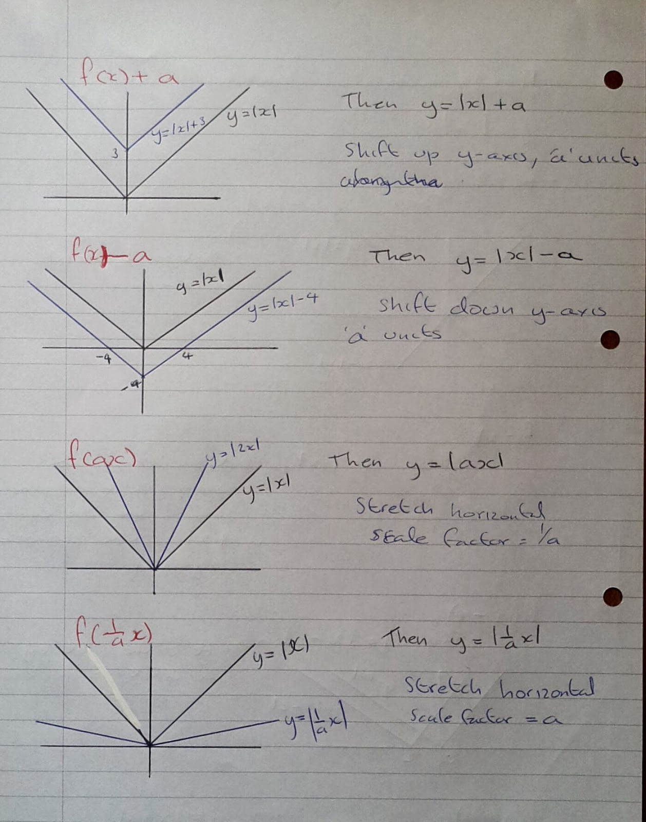 how to solve modulus function