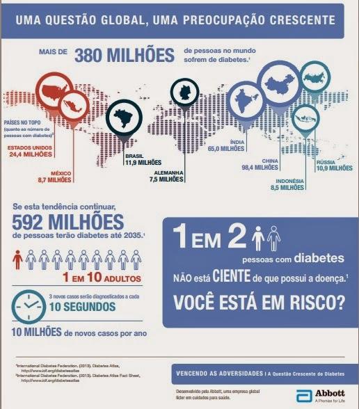Diabetes - uma questão global