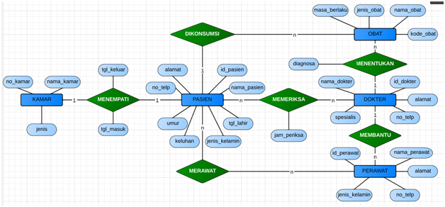 Contoh Erd Rumah Sakit Ilmu Web Design Ilmu Komputer