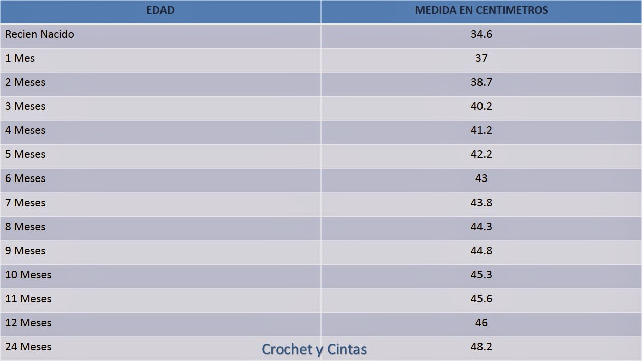 TABLAS DE MEDIDAS A CROCHET