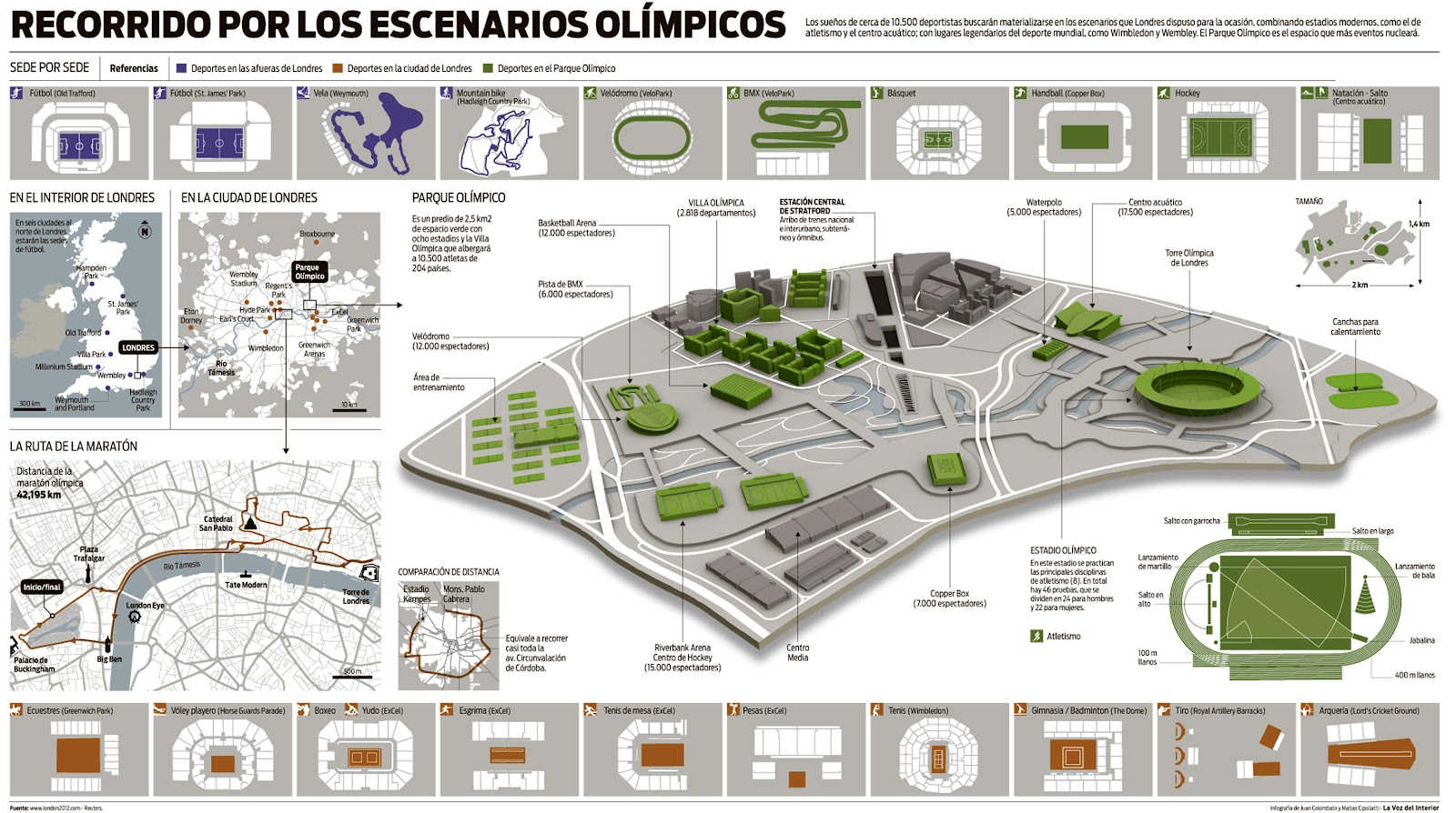 The Olympics, infographic by Matias Cipollatti