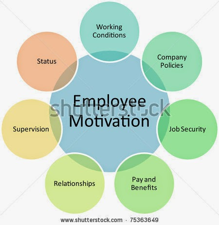 employee motivation special reference to mcdonalds Employee motivation - the integrated approach at  the mcdonalds company has effective motivation system that makes.