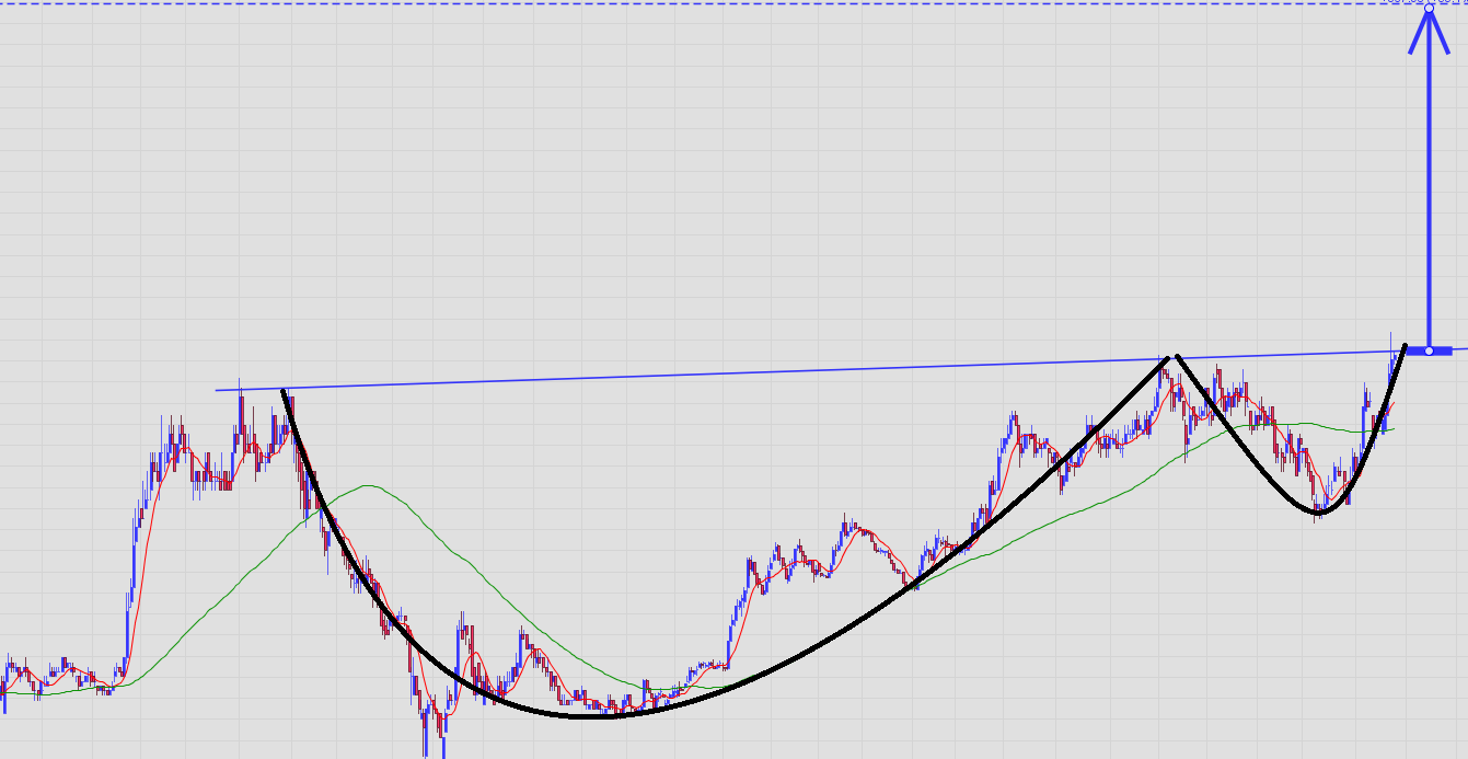 Pola cup and handle di saham DILD