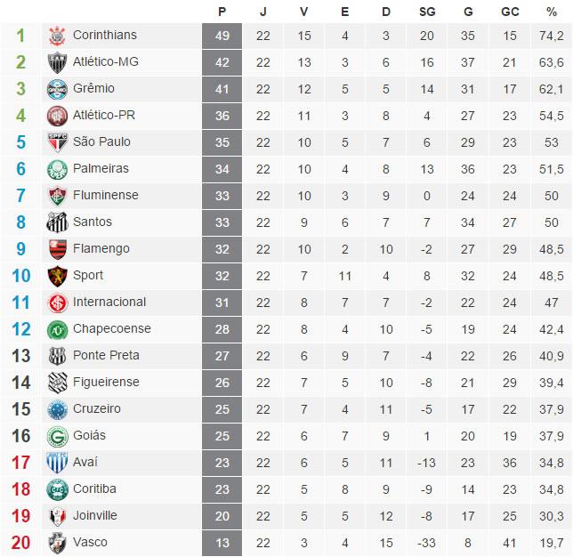A tabela com a classificação do Brasileirão 2015 após a 22ª rodada