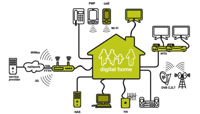 Технологии умного дома своими руками