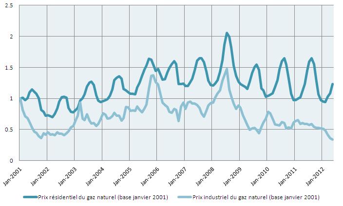 Le gaz de schiste a t il fait baisser le prix de l 39 nergie aux etats unis - Consommation gaz moyenne ...