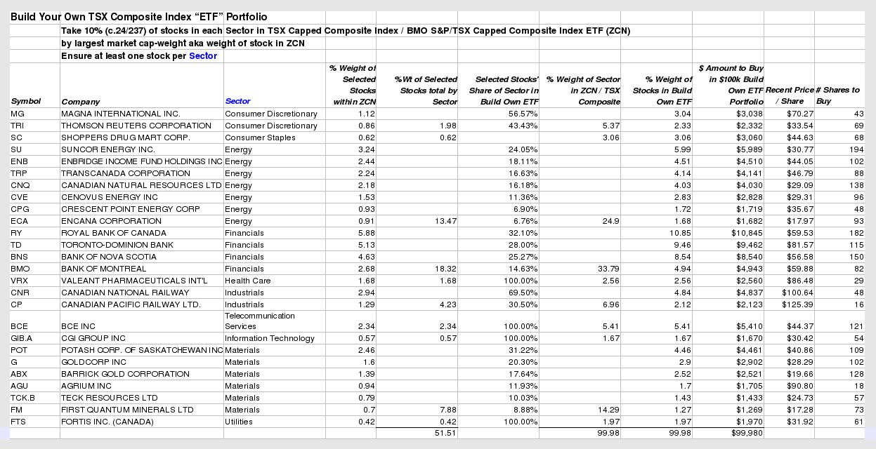 Primary U.S. Equity Index ETFs