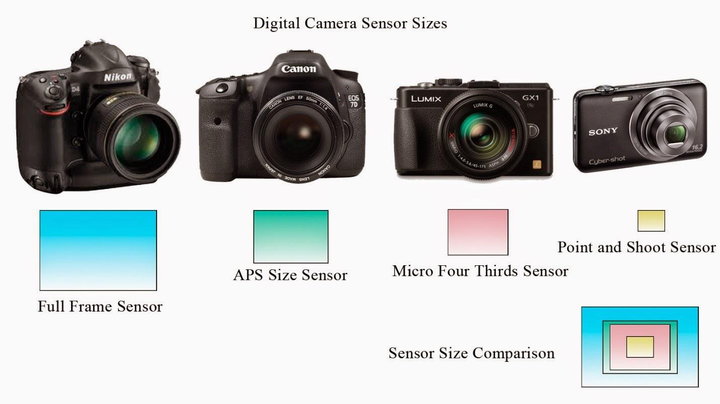 Digital Camera Sensor Sizes
