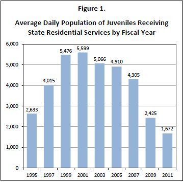 Graph from TJJD Strategic Plan 2013-2017 showing Average Daily Population of Juveniles Receiving State Residential Services by Fiscal Year.