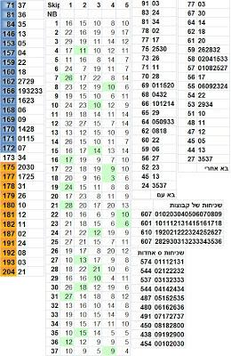 סטטיסטיקה לוטו מקיפה בשביל הגרלת לוטו 2494