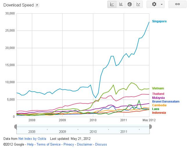 Penyebab Internet di Indonesia Lambat