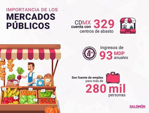 MERCADOS PÚBLICOS DE LA CIUDAD DE MÉXICO
