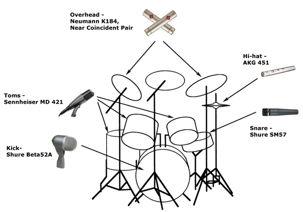 the next sound you hear  recording a drum kit at home