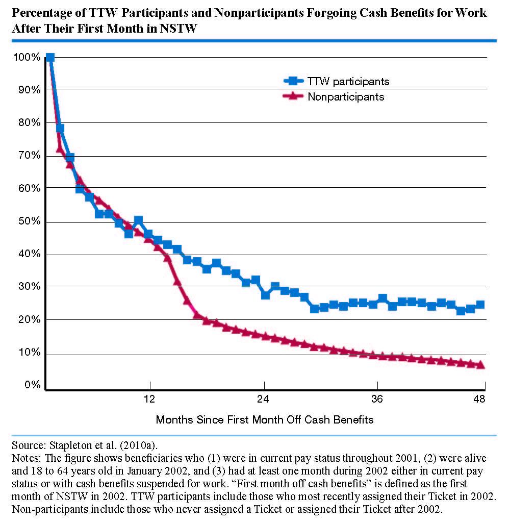 2013. Social Security Disability Pay Chart . Social Security