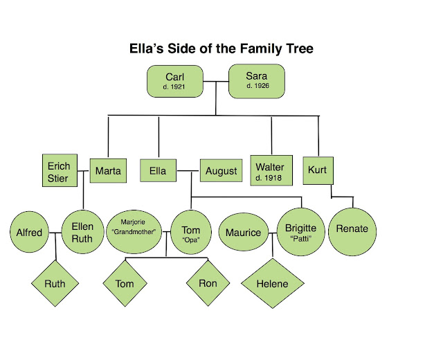Generation Family Tree Template With Siblings Below is a family tree