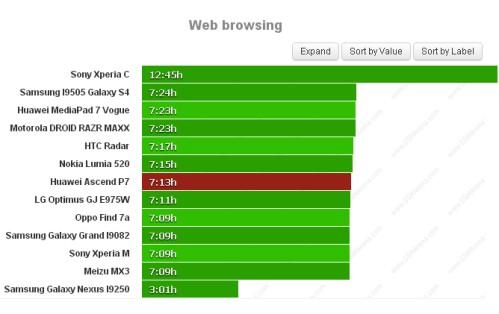 Durata batteria navigazione sul web per Huawei Ascend P7