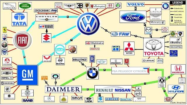 El tinglado automovilístico mundial