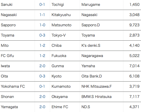 [J2] Hasil Pekan ke 6 J.League (5 April 2014)