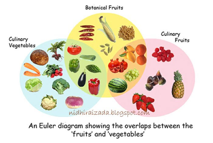 how to tell if its a fruit or vegetable