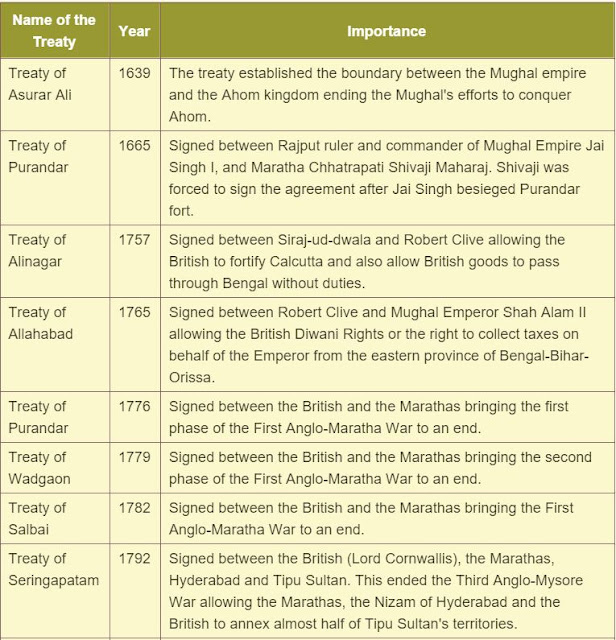 important treaties in indian history pdf