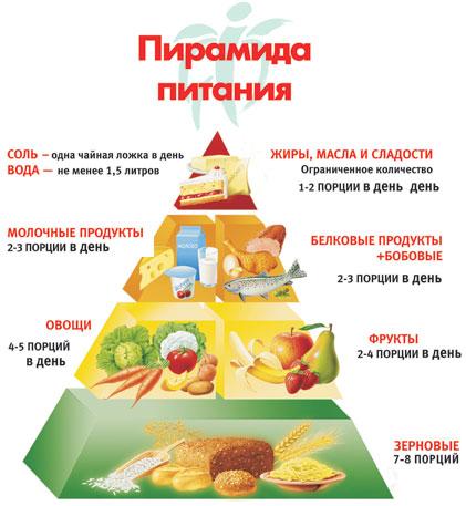 рацион здорового питания для похудения на неделю