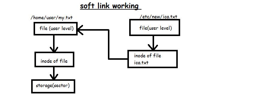 Concept Of Symlink And Hardlink In Linux Start With Linux Mannu