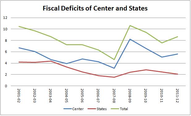 indian fiscal deficit