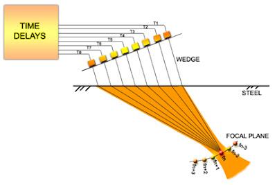 Phased Array Ultrasonic Testing (PAUT ) -