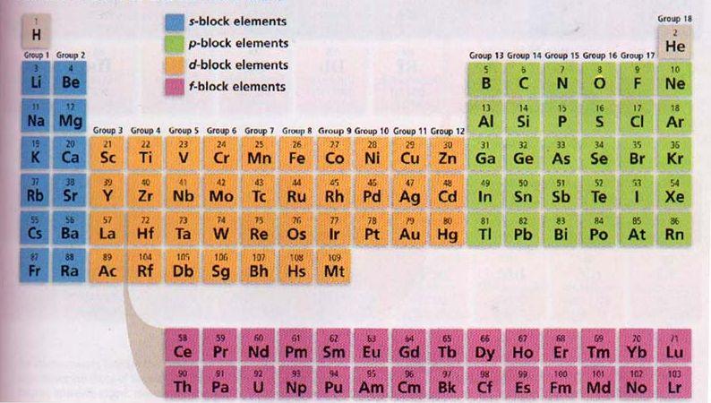 Qumica bsica tabla peridica reacciones qumicas y balceo la tabla peridica urtaz Images