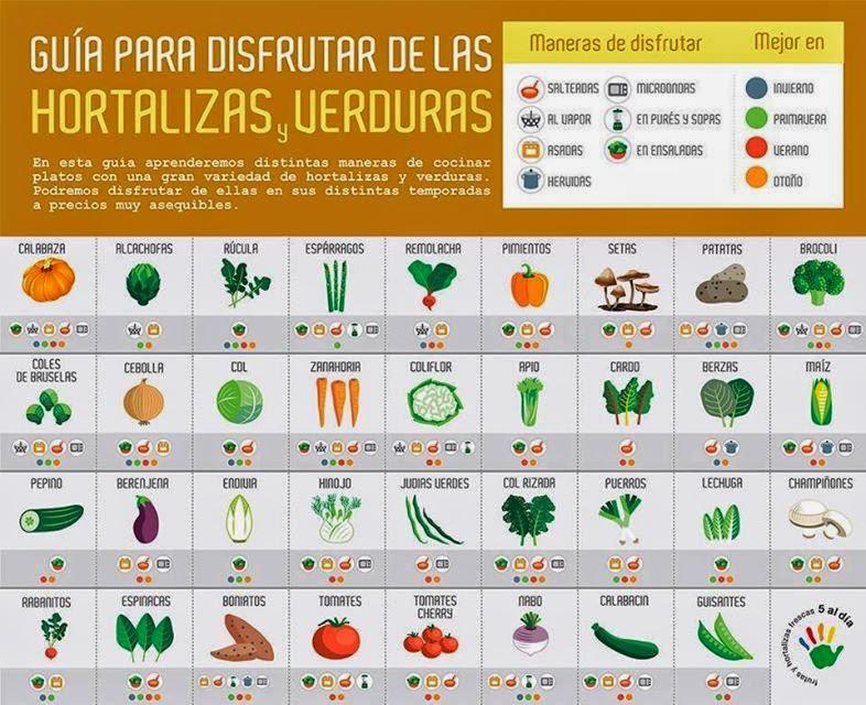 Gu a til para el vegetariano moderno gu a para disfrutar for Asociacion de hortalizas