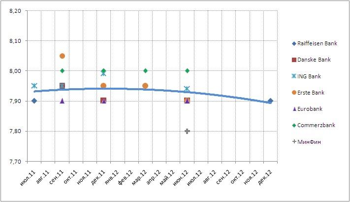 Курс доллара прогноз июнь 2012