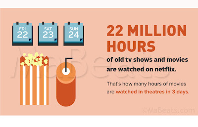 22 Million Hours of Netflix Videos