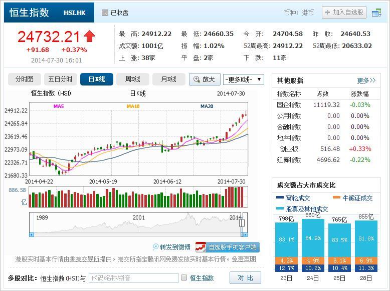 中国株コバンザメ投資 香港ハンセン指数20140730