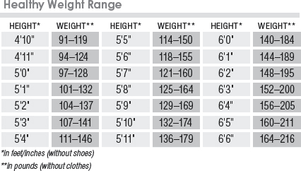 Medical Evidence Suggests That All Body Weights Within This Range Are Reasonably Equally Healthy For People Of Your Height