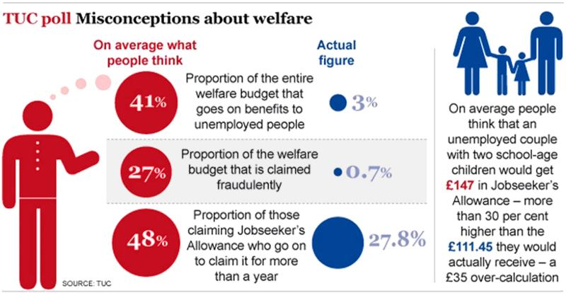 voters being brain washed by tory welfare myths i would go further