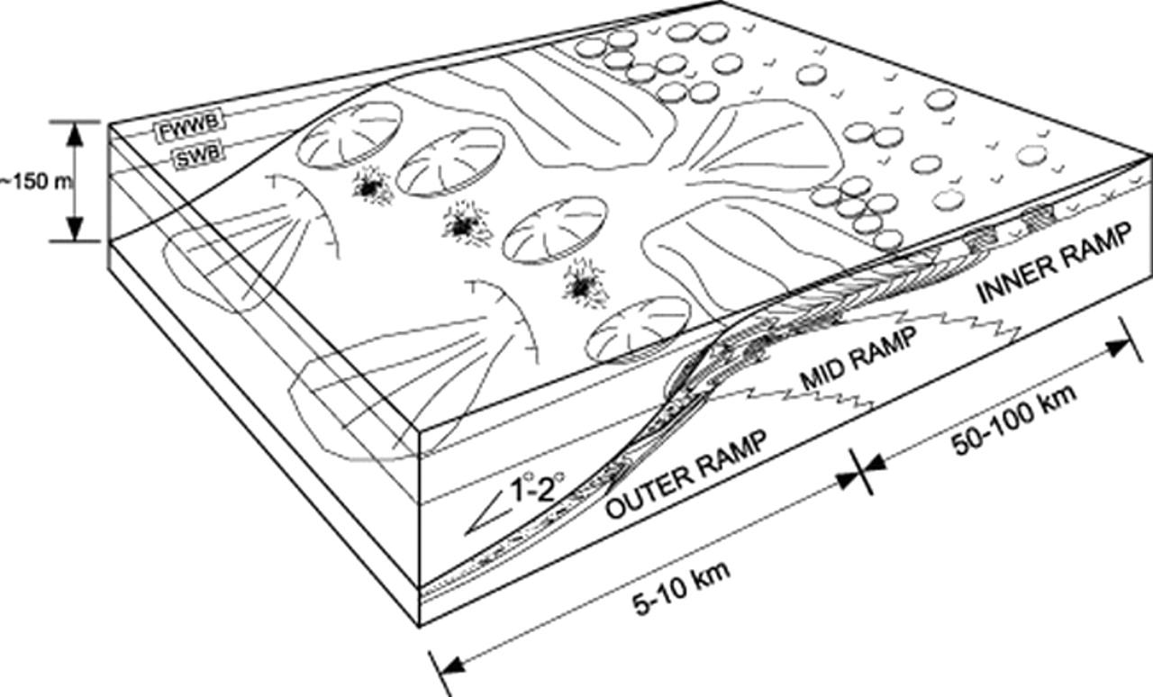 carbonate ramp depositional environments pictures to pin