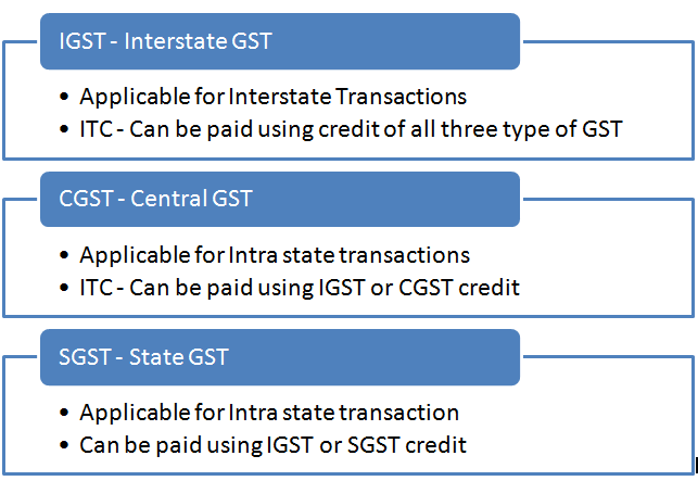 how to cancel gst registration online india