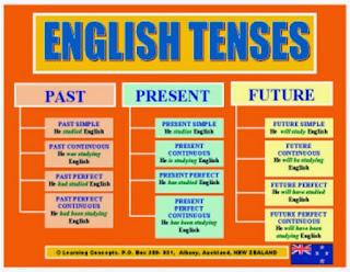 Tense dalam bahasa Inggris