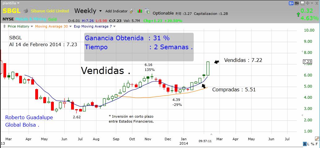 http://www.global-bolsa.com/index.php/articulos/item/1666-sbgl-nyse-vendidas-ganancia-31-en-2-semanas-por-roberto-guadalupe