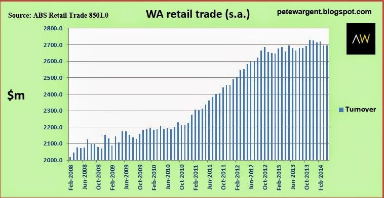 WA retail trade