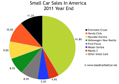 U.S. small car sales chart 2011 year end
