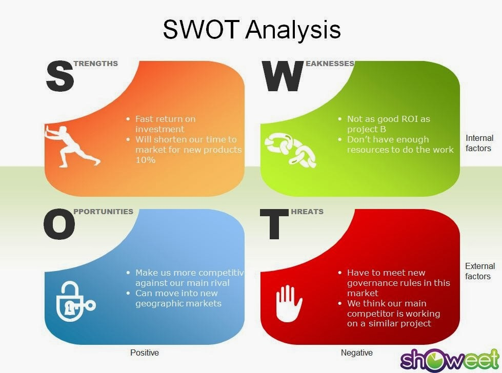 L'Oréal Paris SWOT Analysis, Competitors & USP