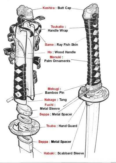 Diagram Of Katana Sword Introspective World
